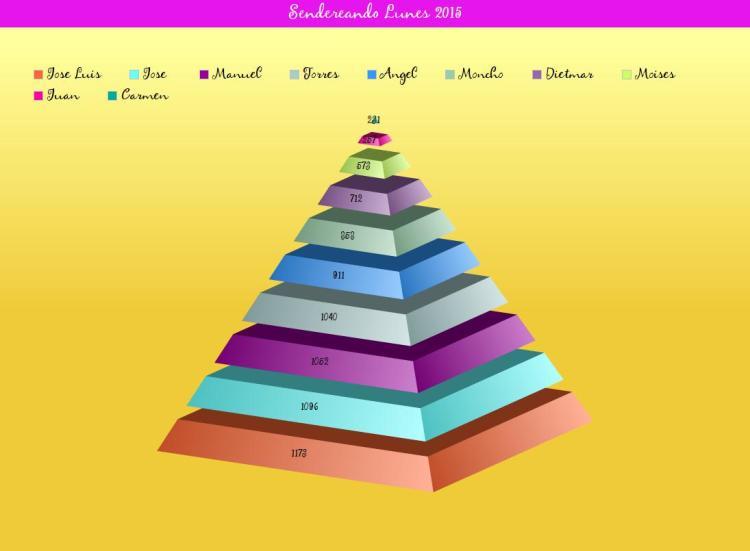 Lunes piramide2015
